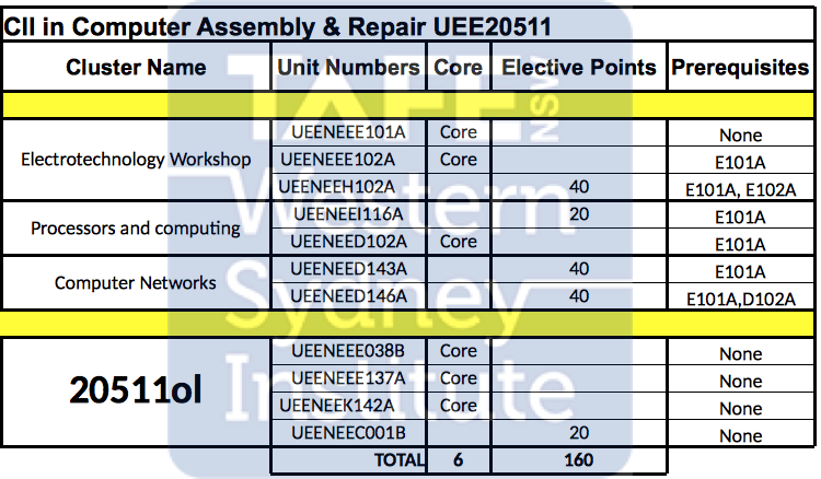 UEE20511 Certificate II in Computer Assembly and Repair