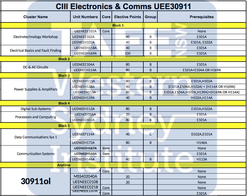 UEE30911 Certificate III in Electronics and Communications