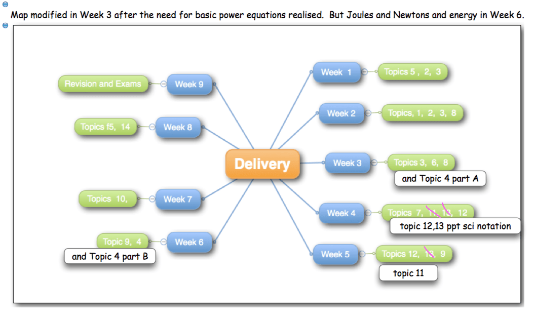 DC Delivery chart