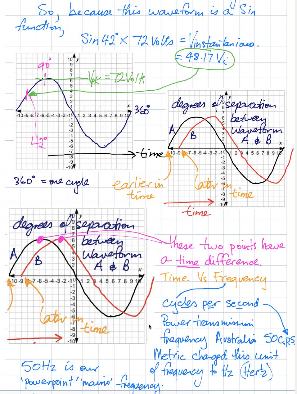 AC Alternating current part 2