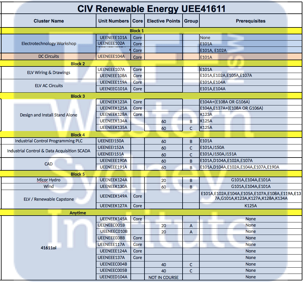 UEE41611 Certificate IV in Renewable Energy