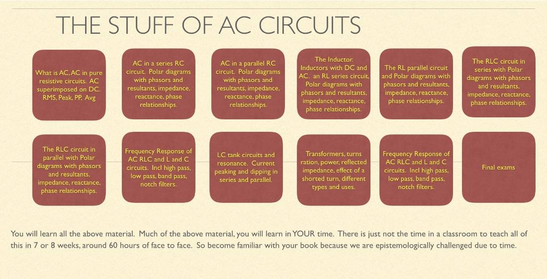 AC circuits road map