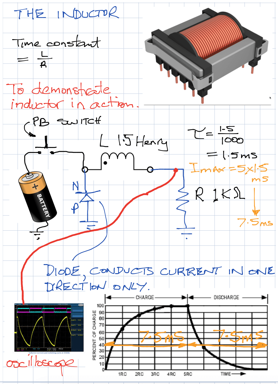 Inductor theory pages