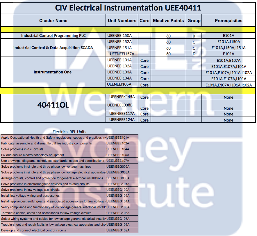 UEE40411 Certificate IV Electrical Instrumentation