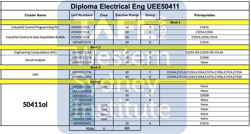 UEE50411 Diploma of Electrical Engineering